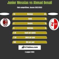 Junior Messias vs Ahmad Benali h2h player stats