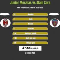 Junior Messias vs Alain Sars h2h player stats