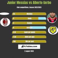 Junior Messias vs Alberto Gerbo h2h player stats