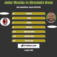 Junior Messias vs Alessandro Bruno h2h player stats