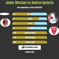 Junior Messias vs Andrea Barberis h2h player stats