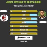 Junior Messias vs Andrea Nalini h2h player stats