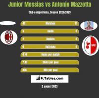 Junior Messias vs Antonio Mazzotta h2h player stats