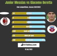 Junior Messias vs Giacomo Beretta h2h player stats