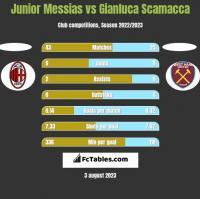 Junior Messias vs Gianluca Scamacca h2h player stats