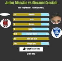 Junior Messias vs Giovanni Crociata h2h player stats