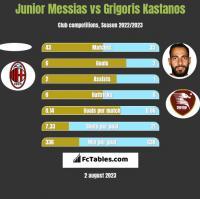 Junior Messias vs Grigoris Kastanos h2h player stats