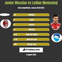 Junior Messias vs Ledian Memushaj h2h player stats