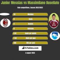 Junior Messias vs Massimilano Busellato h2h player stats