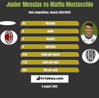 Junior Messias vs Mattia Mustacchio h2h player stats