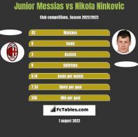 Junior Messias vs Nikola Nivković h2h player stats