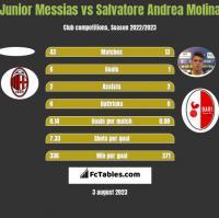 Junior Messias vs Salvatore Andrea Molina h2h player stats
