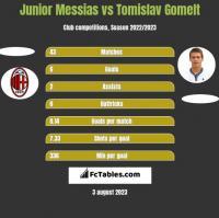Junior Messias vs Tomislav Gomelt h2h player stats