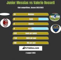 Junior Messias vs Valerio Rosseti h2h player stats