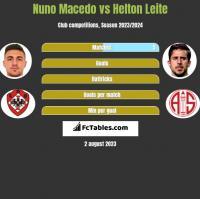 Nuno Macedo vs Helton Leite h2h player stats