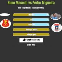 Nuno Macedo vs Pedro Trigueira h2h player stats
