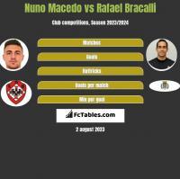 Nuno Macedo vs Rafael Bracalli h2h player stats