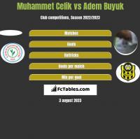 Muhammet Celik vs Adem Buyuk h2h player stats