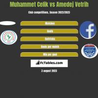 Muhammet Celik vs Amedej Vetrih h2h player stats