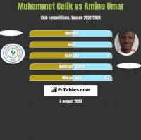 Muhammet Celik vs Aminu Umar h2h player stats