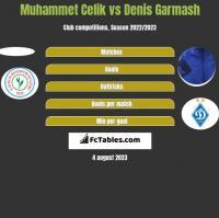 Muhammet Celik vs Denis Garmash h2h player stats