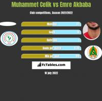 Muhammet Celik vs Emre Akbaba h2h player stats
