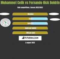 Muhammet Celik vs Fernando Rick Boldrin h2h player stats