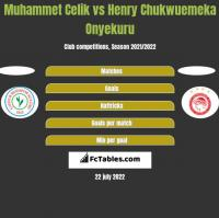 Muhammet Celik vs Henry Chukwuemeka Onyekuru h2h player stats