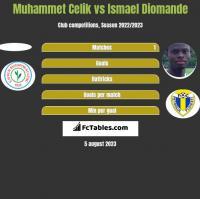 Muhammet Celik vs Ismael Diomande h2h player stats