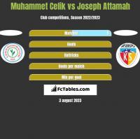 Muhammet Celik vs Joseph Attamah h2h player stats