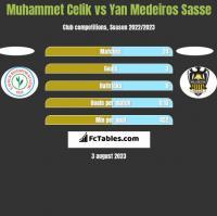 Muhammet Celik vs Yan Medeiros Sasse h2h player stats