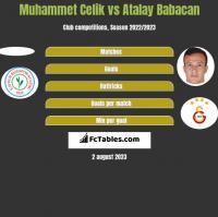 Muhammet Celik vs Atalay Babacan h2h player stats