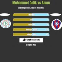 Muhammet Celik vs Samu h2h player stats
