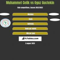 Muhammet Celik vs Oguz Guctekin h2h player stats