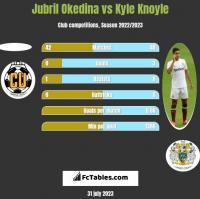 Jubril Okedina vs Kyle Knoyle h2h player stats