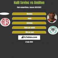 Halil Sevinc vs Amilton h2h player stats