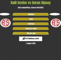Halil Sevinc vs Harun Alpsoy h2h player stats