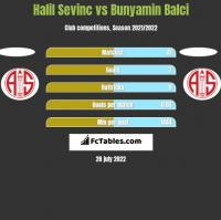 Halil Sevinc vs Bunyamin Balci h2h player stats