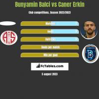 Bunyamin Balci vs Caner Erkin h2h player stats