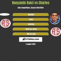 Bunyamin Balci vs Charles h2h player stats