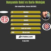 Bunyamin Balci vs Dario Melnjak h2h player stats