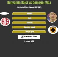 Bunyamin Balci vs Domagoj Vida h2h player stats