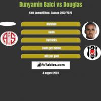 Bunyamin Balci vs Douglas h2h player stats