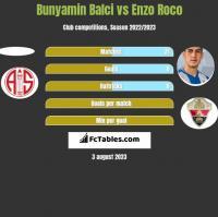 Bunyamin Balci vs Enzo Roco h2h player stats