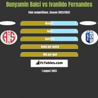 Bunyamin Balci vs Ivanildo Fernandes h2h player stats