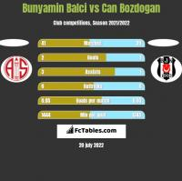 Bunyamin Balci vs Can Bozdogan h2h player stats