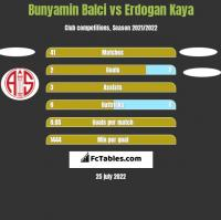 Bunyamin Balci vs Erdogan Kaya h2h player stats