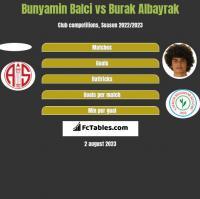 Bunyamin Balci vs Burak Albayrak h2h player stats