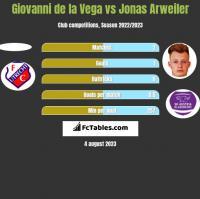 Giovanni de la Vega vs Jonas Arweiler h2h player stats