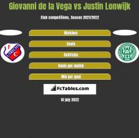 Giovanni de la Vega vs Justin Lonwijk h2h player stats